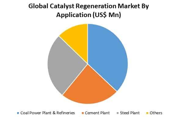 global catalyst regeneration market by application