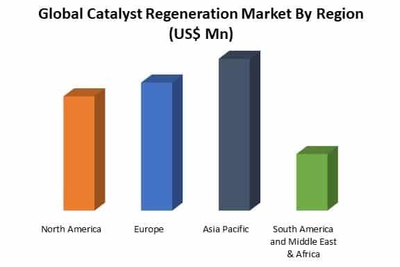 global catalyst regeneration market by region