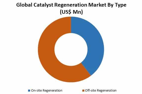 global catalyst regeneration market by type