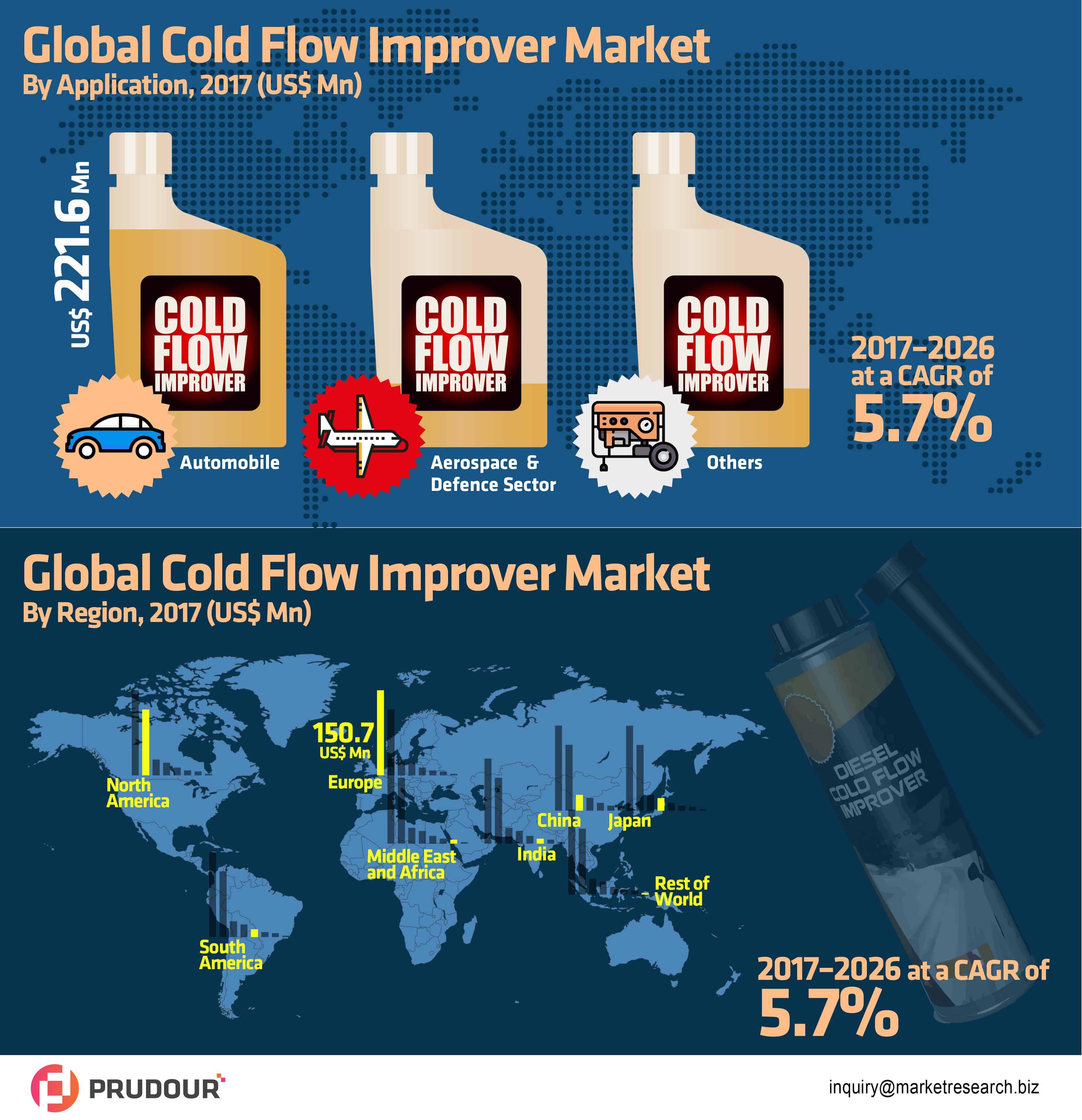 global cold flow improver market infographics