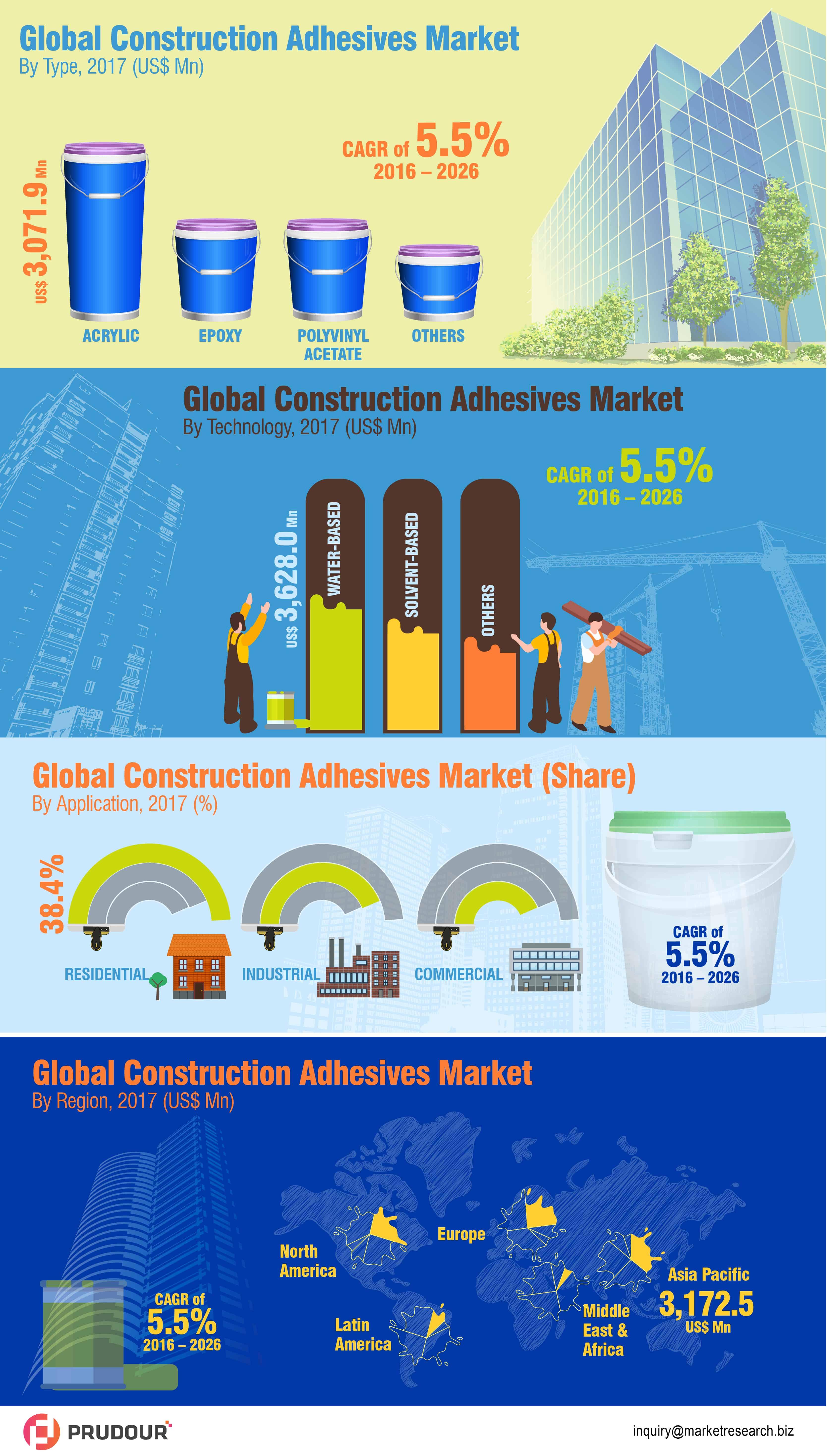 Construction Adhesives Market