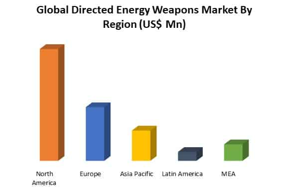global directed energy weapons market by region