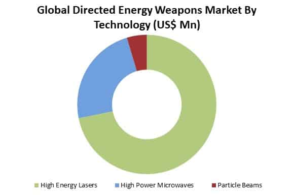 global directed energy weapons market by technology