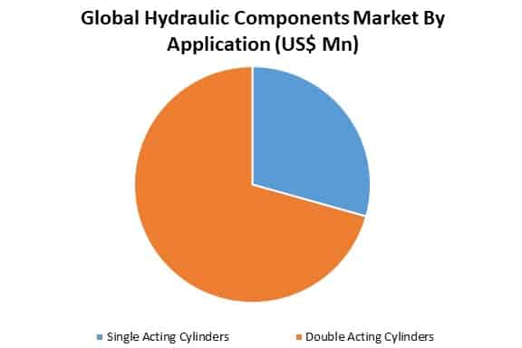 global hydraulic components market by application