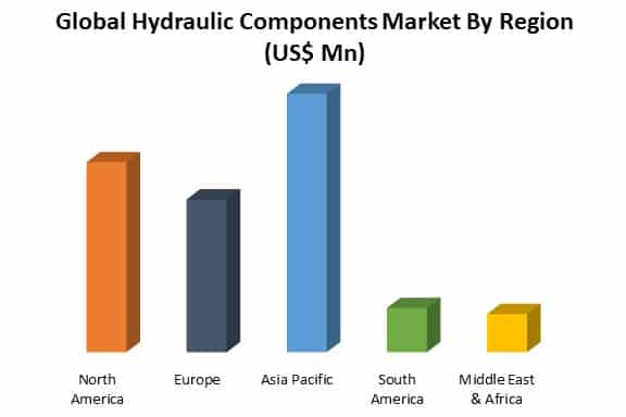 global hydraulic components market by region