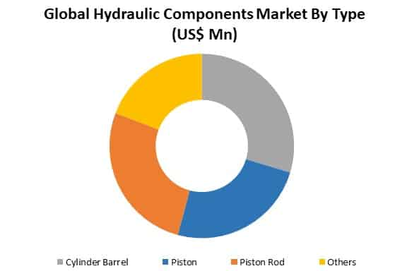 global hydraulic components market by type