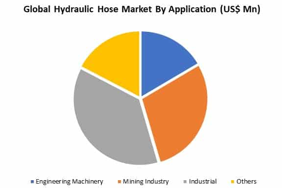 global hydraulic hose market by application