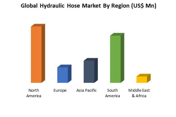 global hydraulic hose market by region