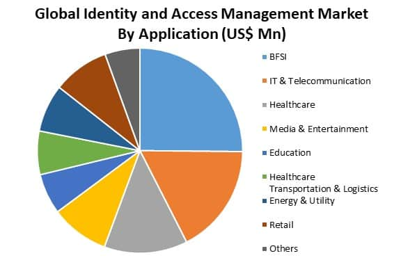 global identity and access management market by application