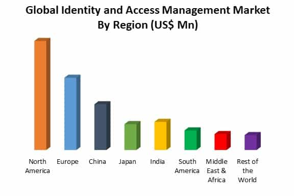 global identity and access management market by region