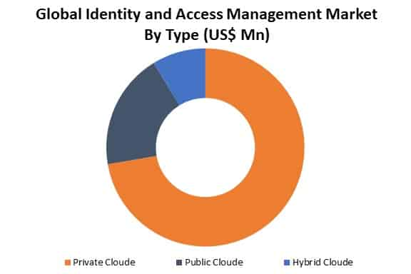 global identity and access management market by type