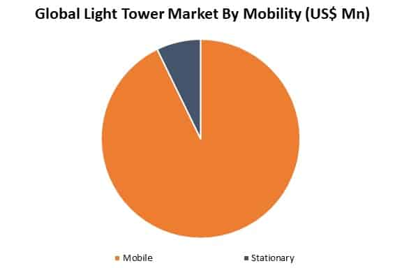 global light tower market by application