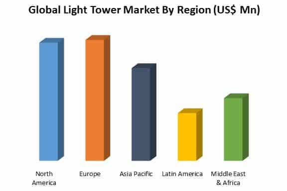 global light tower market by region
