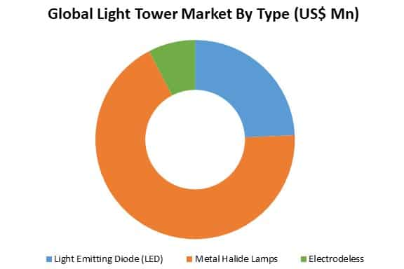 global light tower market by type