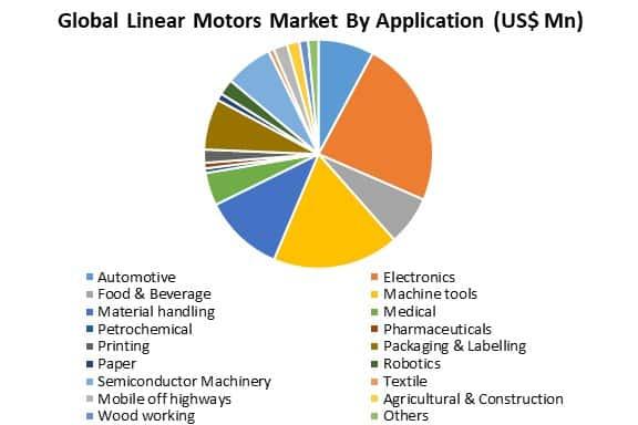 global linear motors market by application