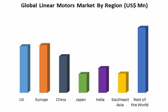 global linear motors market by region