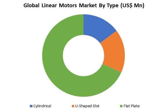 global linear motors market by type