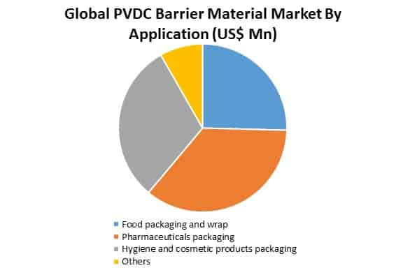 global pvdc barrier material market by application