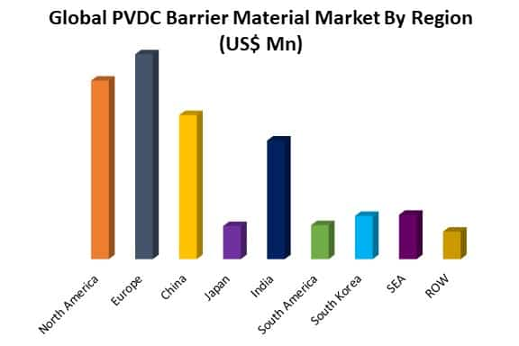 global pvdc barrier material market by region