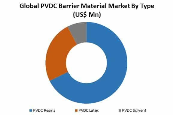 global pvdc barrier material market by type