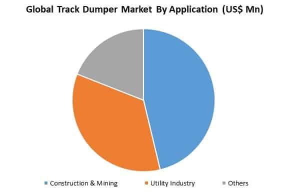 global track dumper market by application