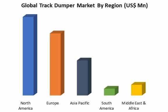 global track dumper market by region