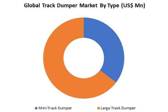 global track dumper market by type
