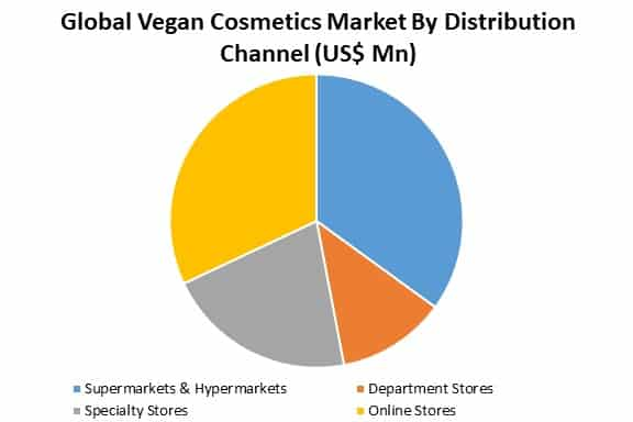 global vegan cosmetics market by distribution channel