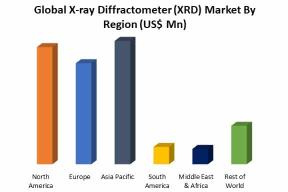 global x-ray diffractometer (xrd) market by region