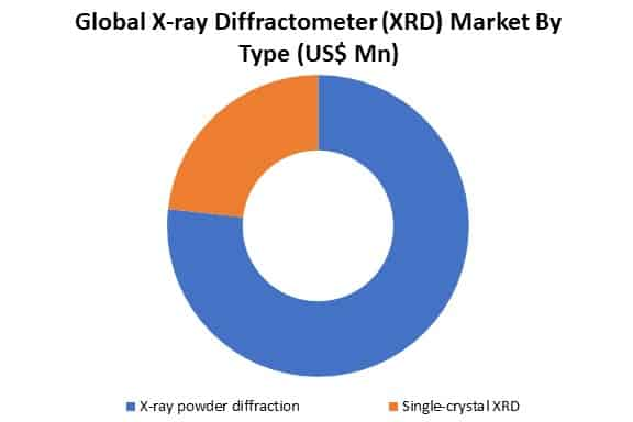 global x-ray diffractometer (xrd) market by type