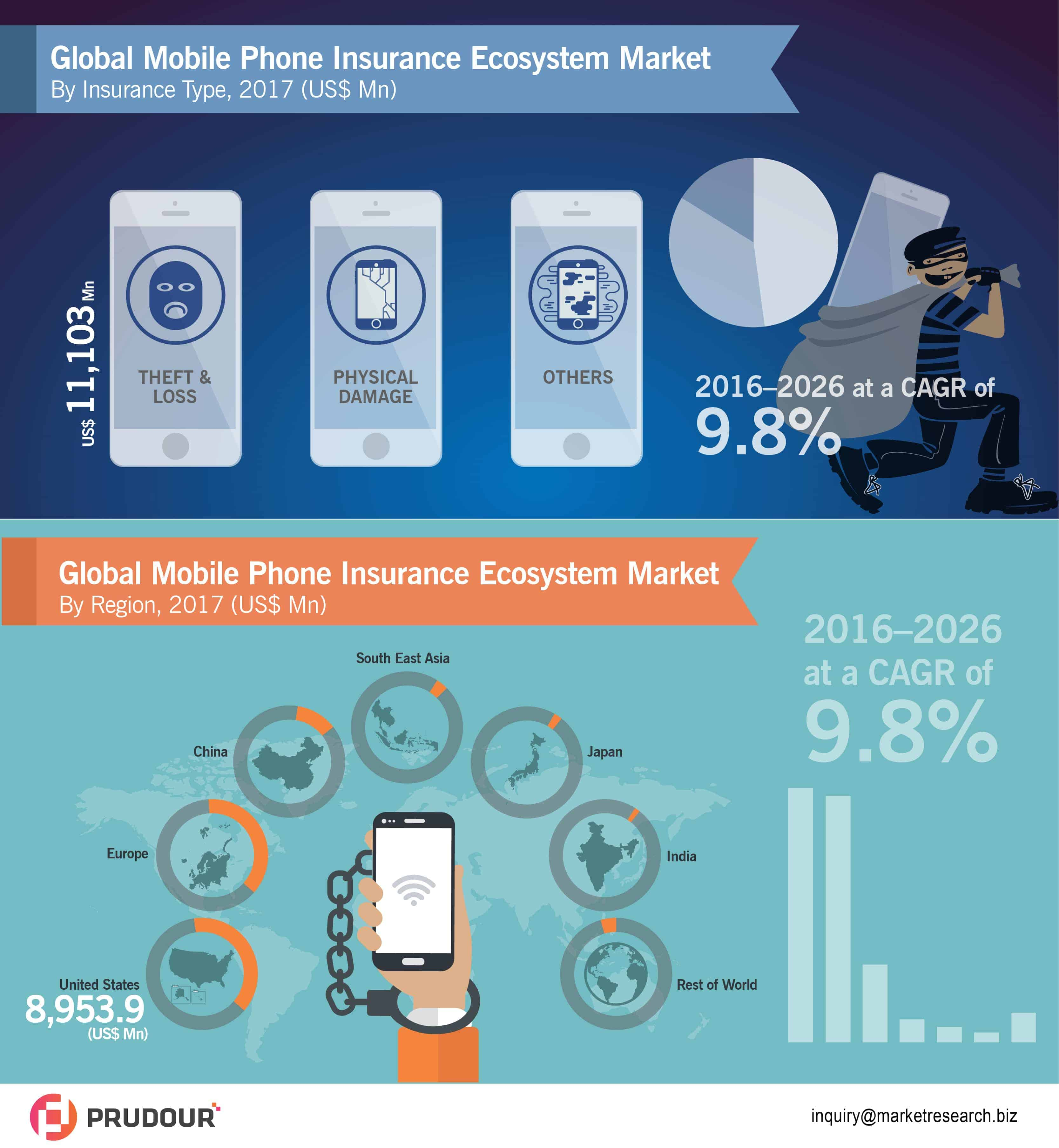 Mobile Phone Insurance Ecosystem Market