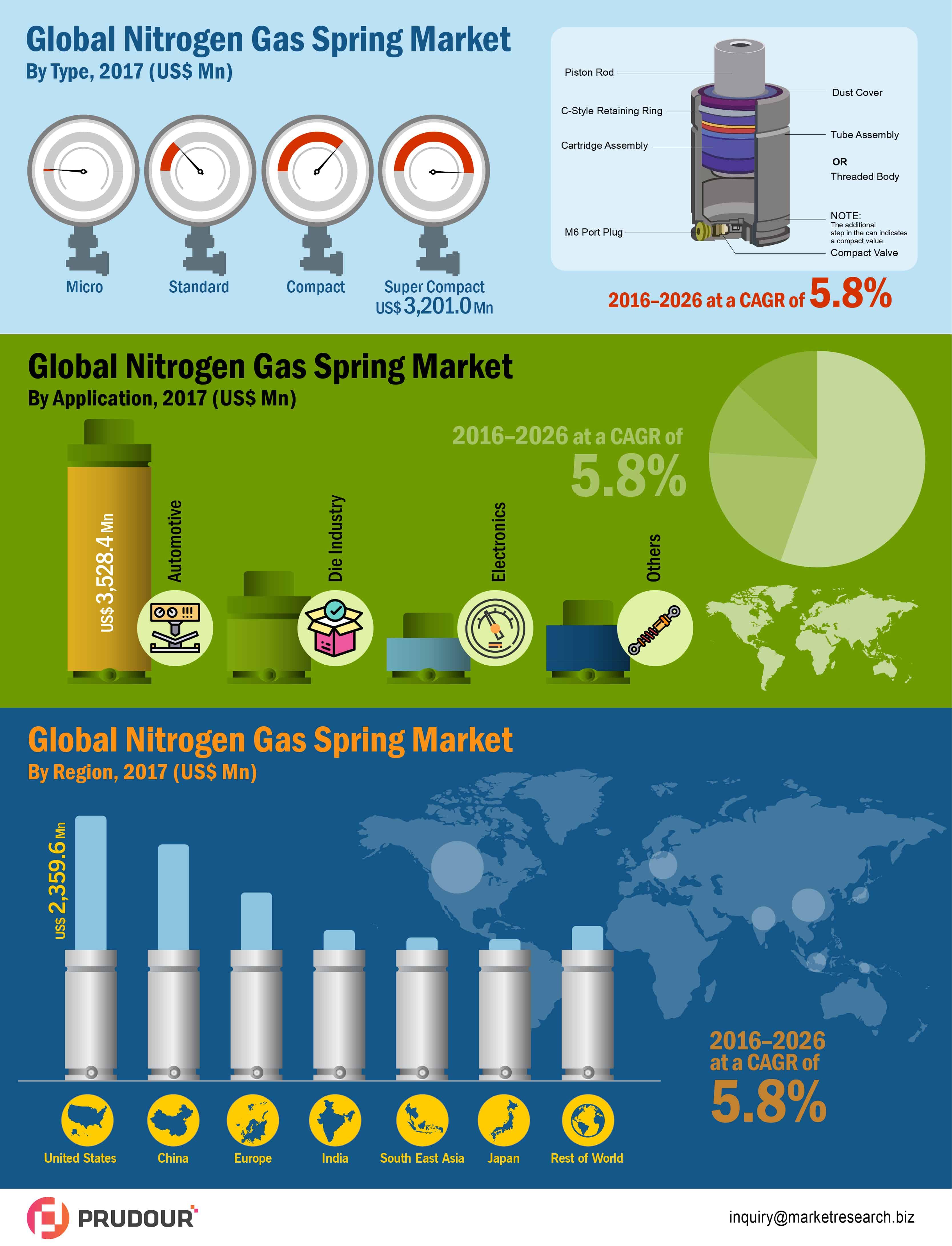 global nitrogen gas springs market infographics