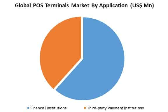 global pos terminals market by application
