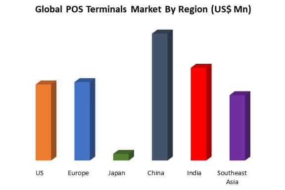 global pos terminals market by region