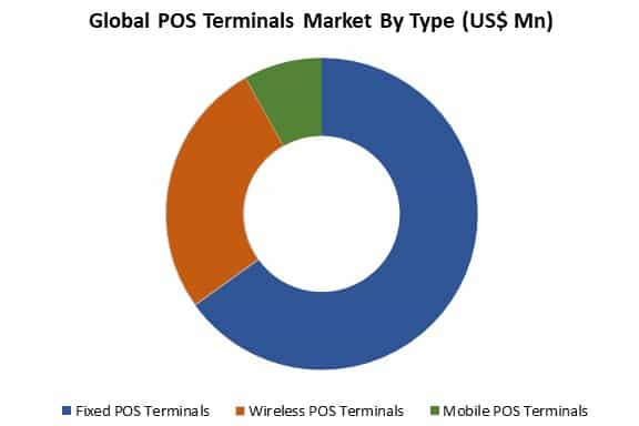 global pos terminals market by type