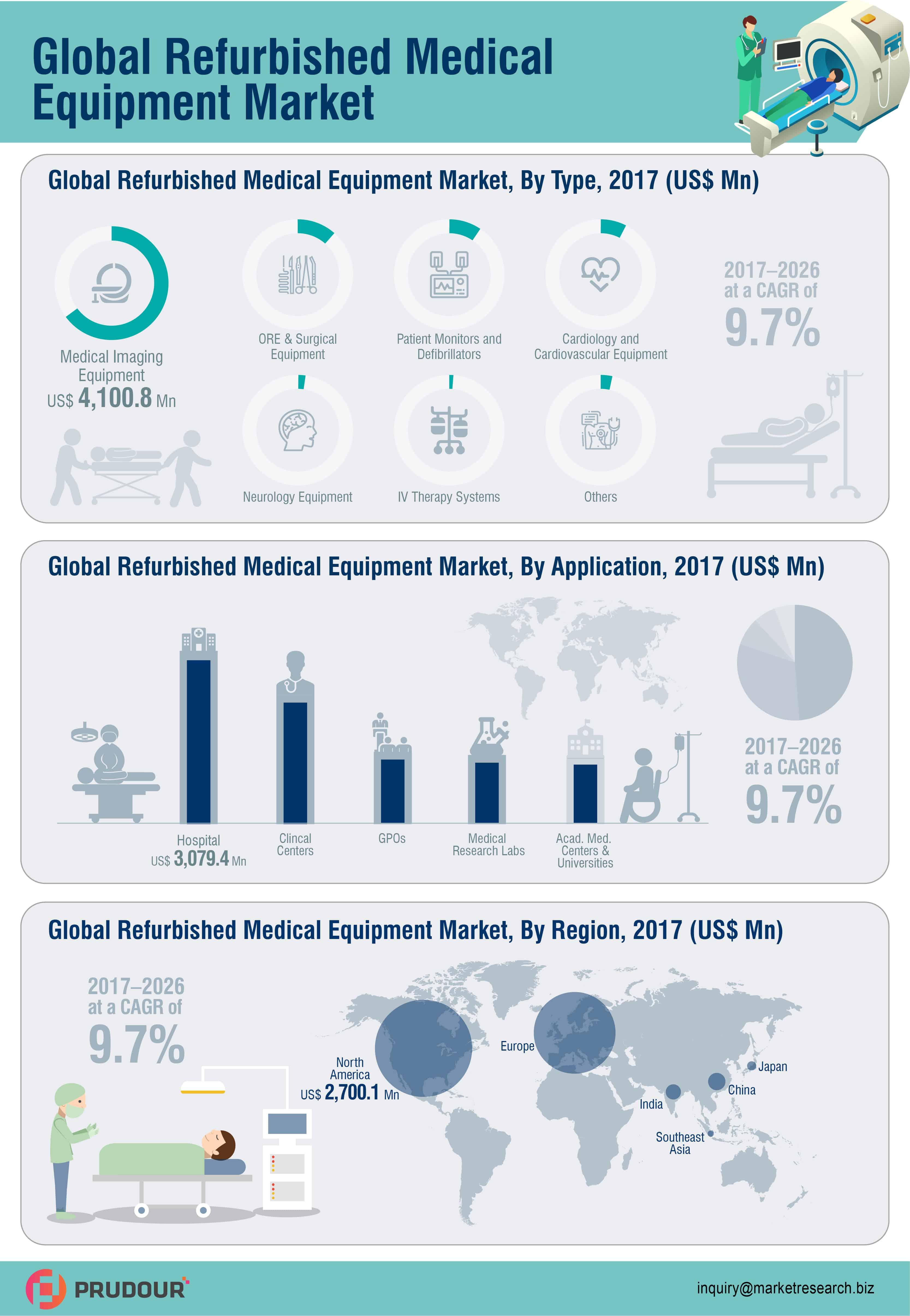 global refurbished medical equipment market infographics