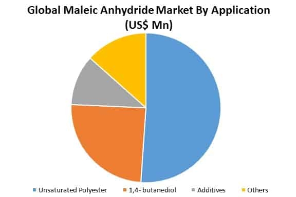 global maleic anhydride market by application