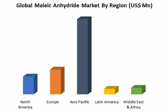 global maleic anhydride market by region