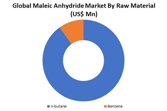 global maleic anhydride market by type