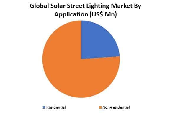 global solar street lighting market by application