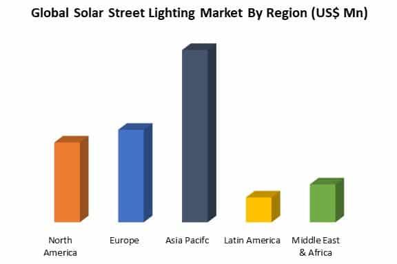 global solar street lighting market by region