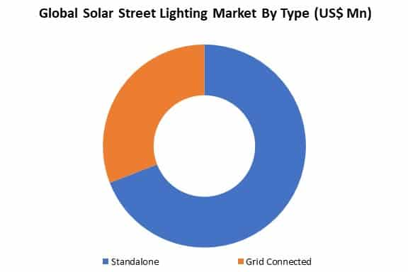 global solar street lighting market by type