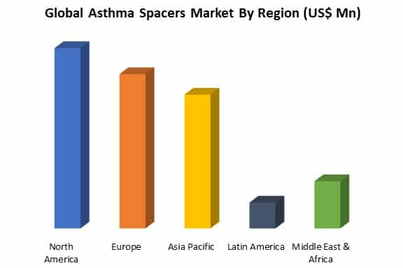 global asthma spacers market by region