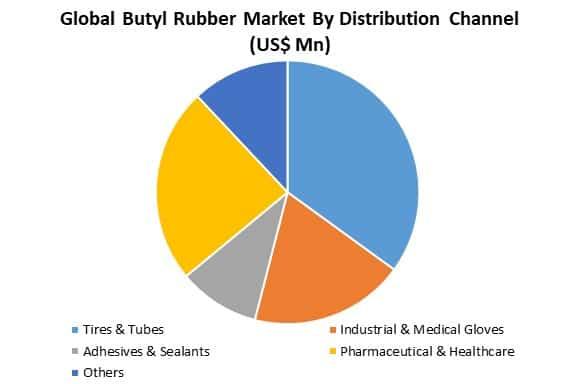 global butyl rubber market by distribution channel