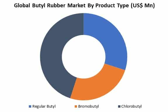 global butyl rubber market by product type