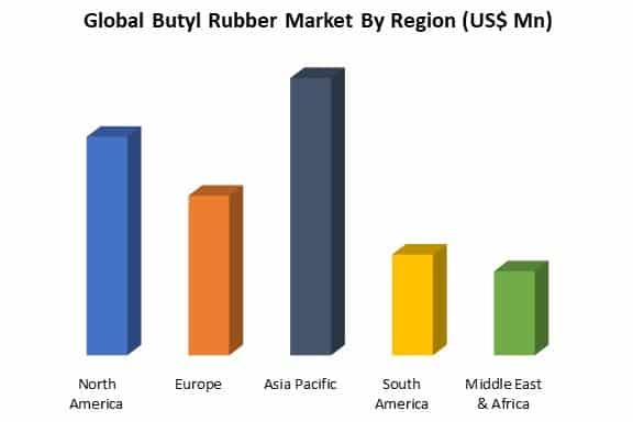 global butyl rubber market by region