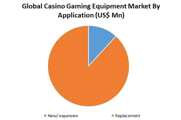 global casino equipment market by application