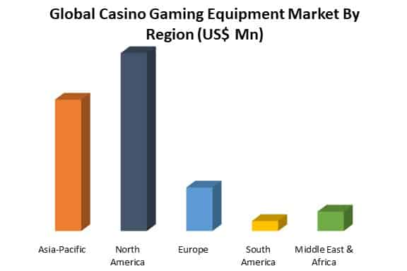 global casino equipment market by region