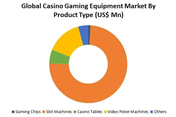 global casino equipment market by type