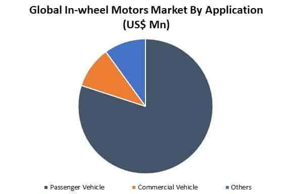 global in-wheel motors market by application